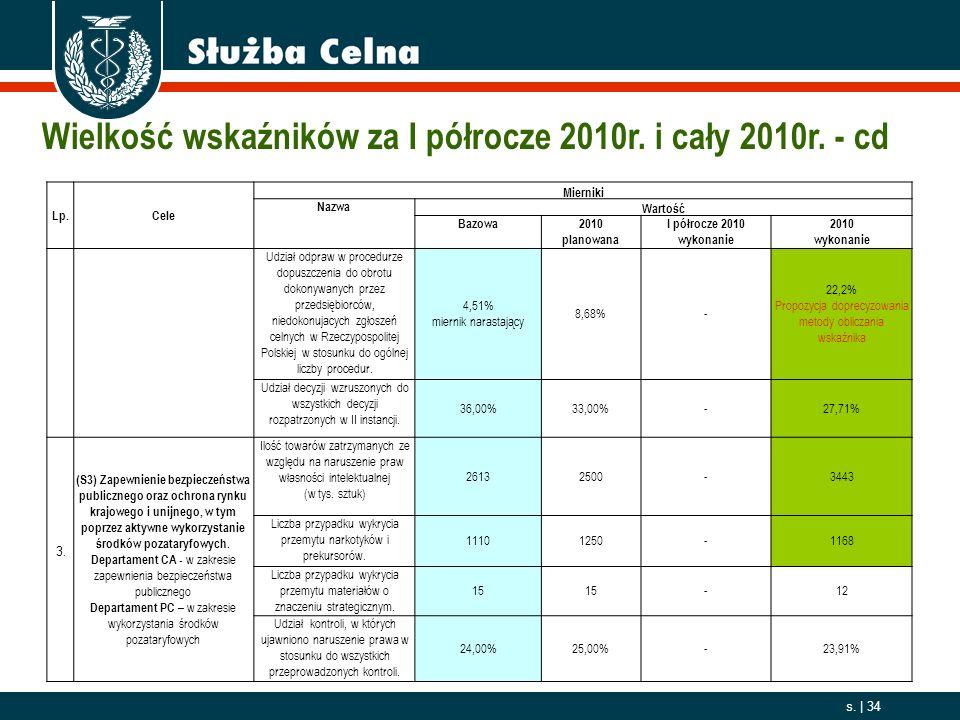 Wielkość wskaźników za I półrocze 2010r. i cały 2010r. - cd
