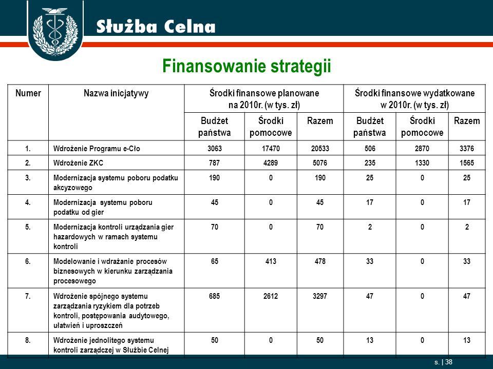 Finansowanie strategii