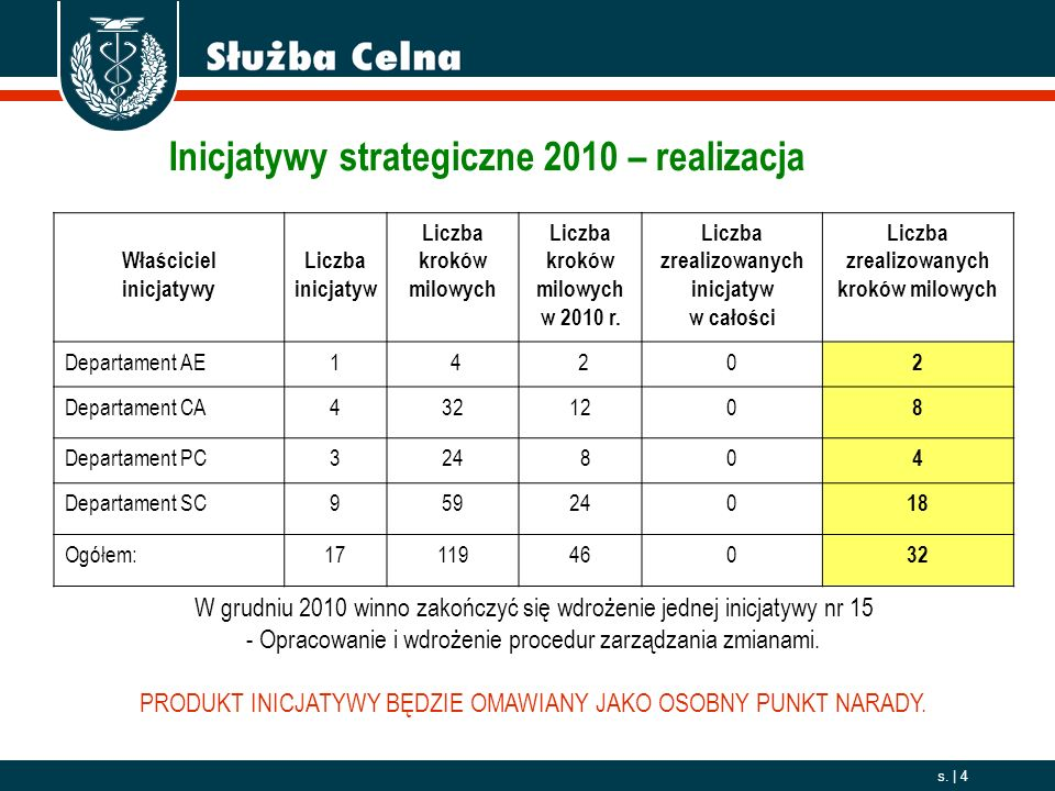 Inicjatywy strategiczne 2010 – realizacja