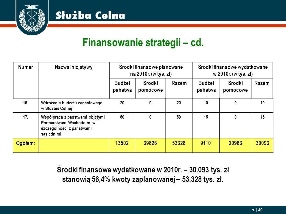 Finansowanie strategii – cd.