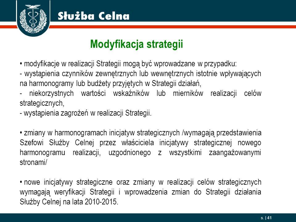 Modyfikacja strategii