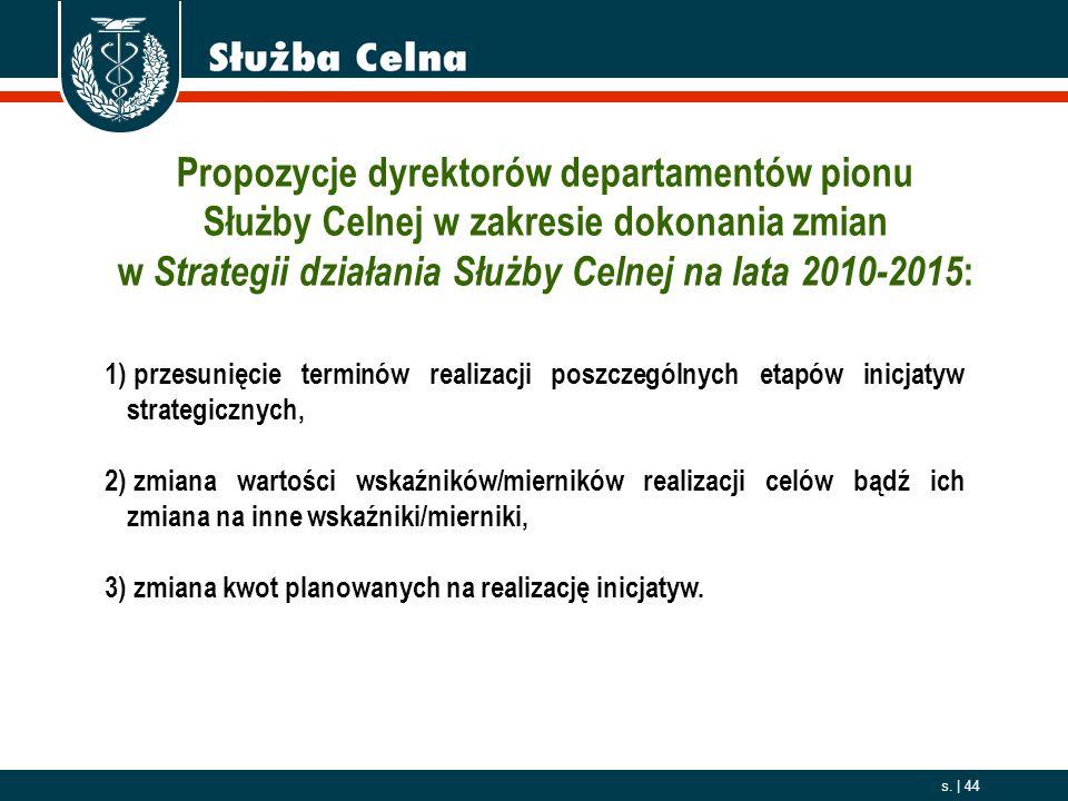 Propozycje dyrektorów departamentów pionu