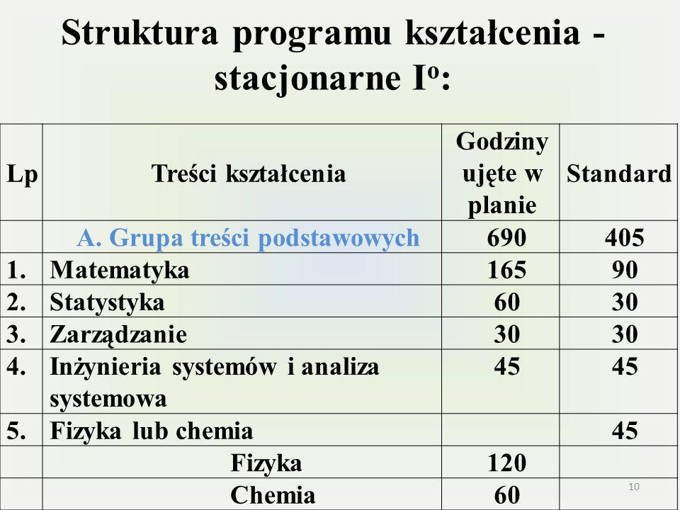 Struktura programu kształcenia - stacjonarne Io: