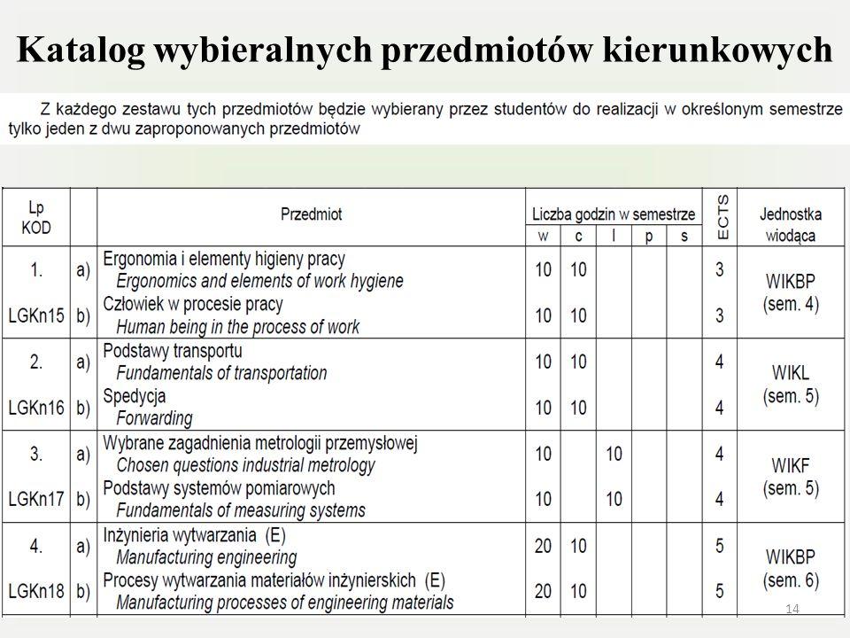 Katalog wybieralnych przedmiotów kierunkowych