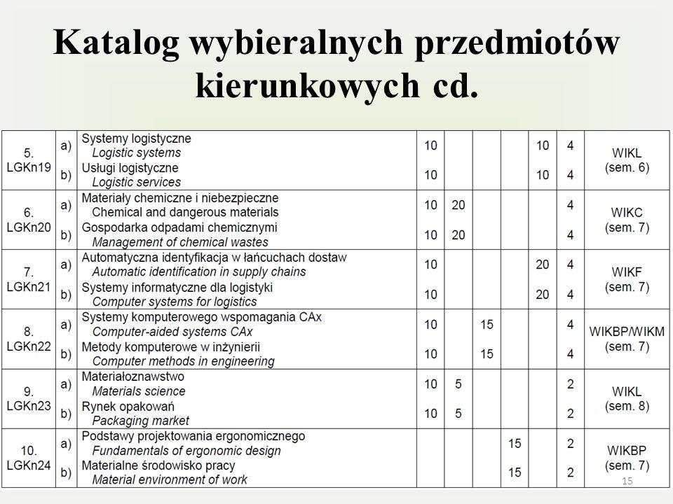 Katalog wybieralnych przedmiotów kierunkowych cd.