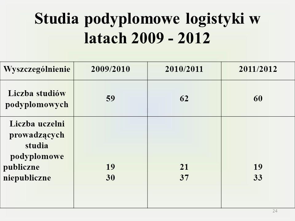 Studia podyplomowe logistyki w latach 2009 - 2012