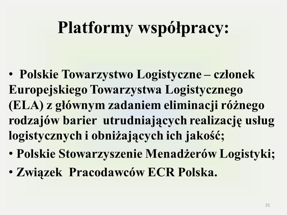 Platformy współpracy: