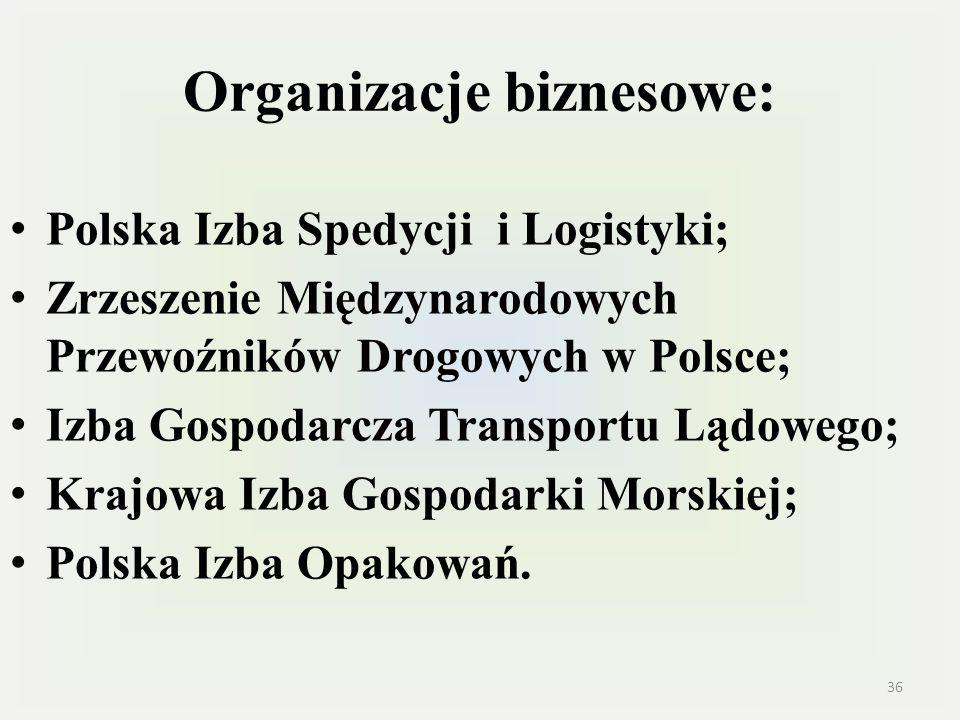 Organizacje biznesowe: