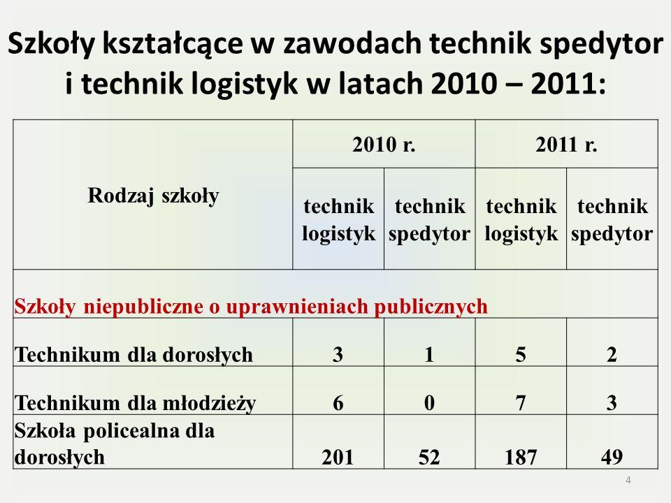 Szkoły kształcące w zawodach technik spedytor i technik logistyk w latach 2010 – 2011: