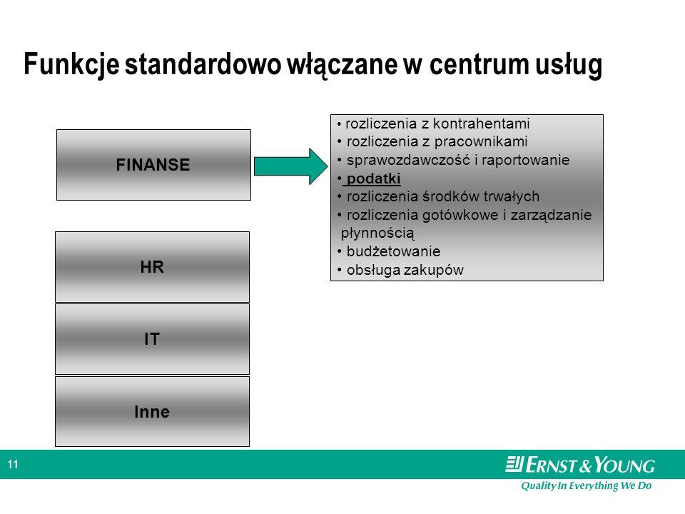 Funkcje standardowo włączane w centrum usług