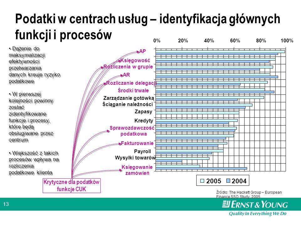 Podatki w centrach usług – identyfikacja głównych funkcji i procesów