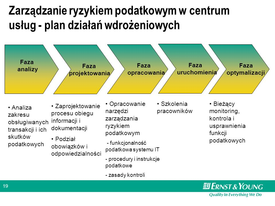 Zarządzanie ryzykiem podatkowym w centrum usług - plan działań wdrożeniowych