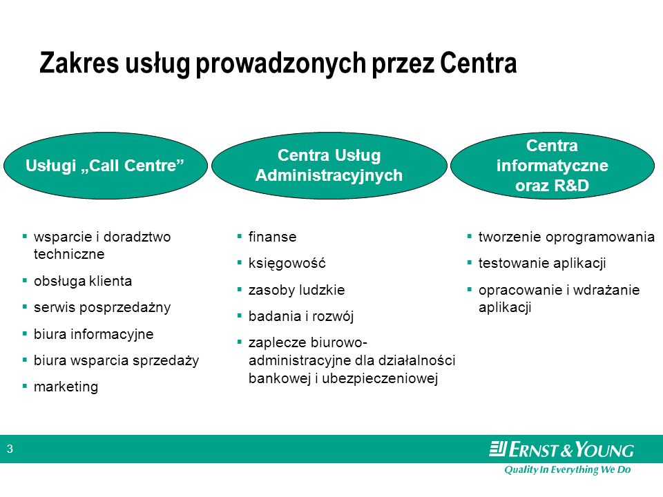 Zakres usług prowadzonych przez Centra