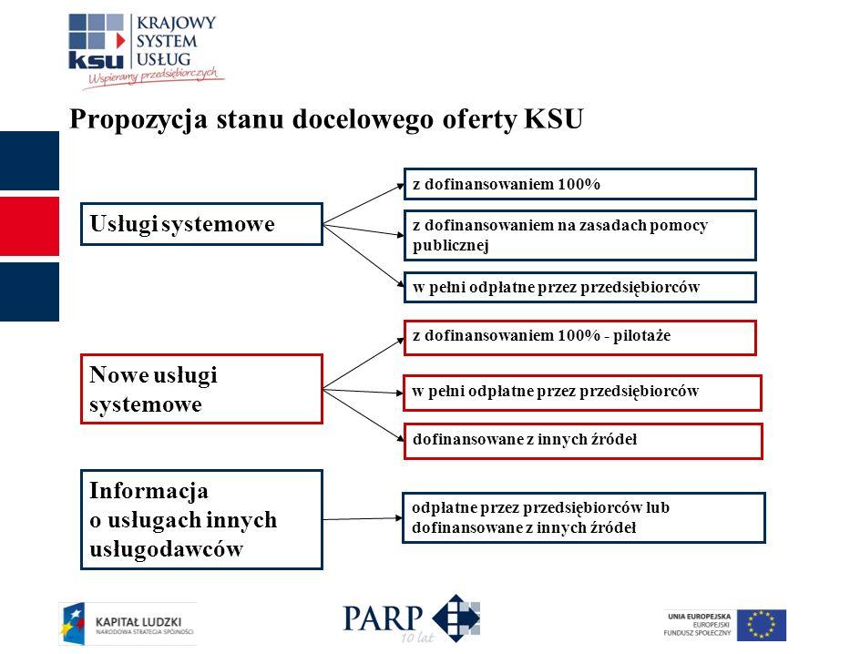 Propozycja stanu docelowego oferty KSU