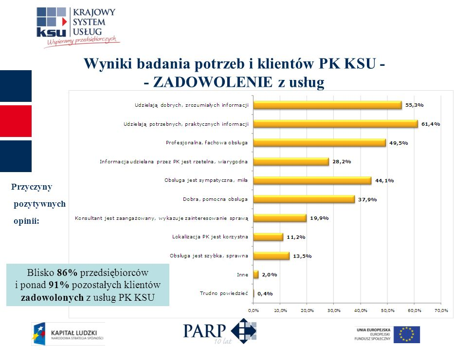 Wyniki badania potrzeb i klientów PK KSU - - ZADOWOLENIE z usług