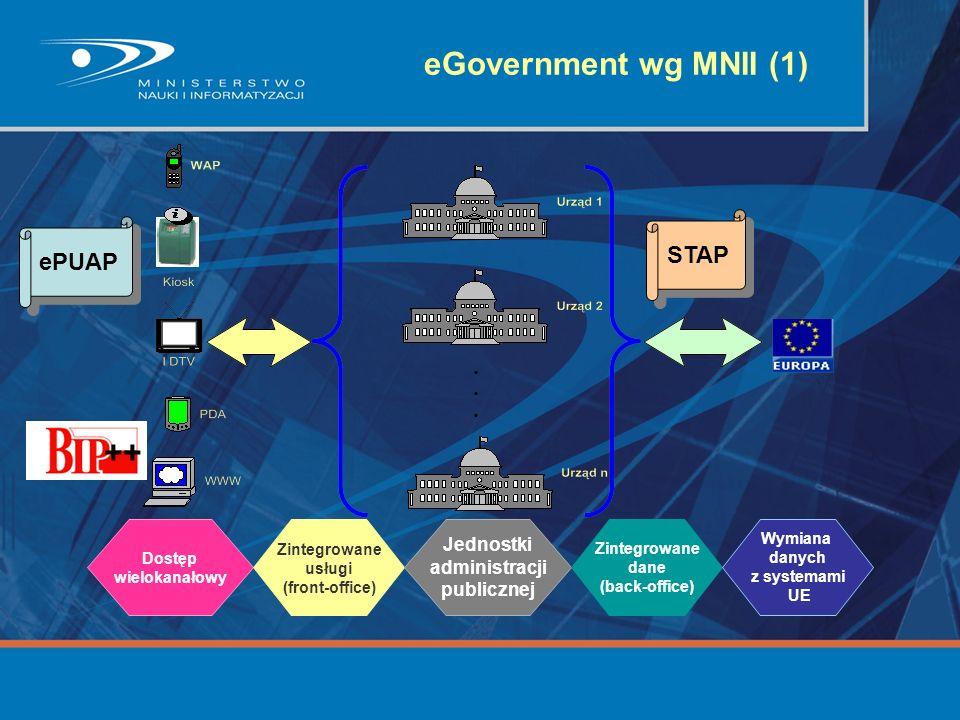 eGovernment wg MNII (1) ++ STAP ePUAP Jednostki administracji