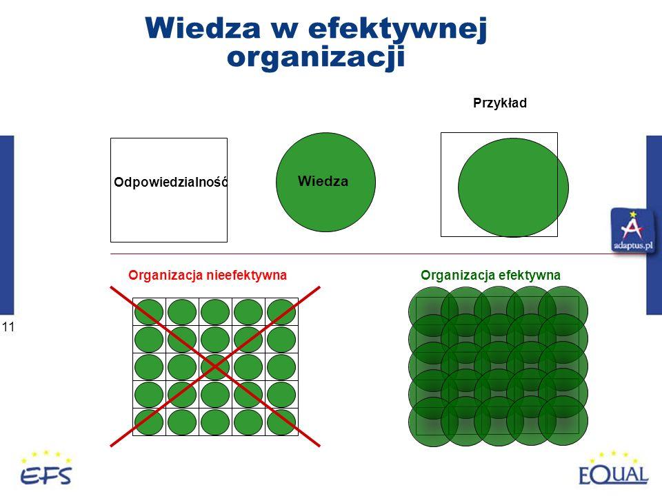 Wiedza w efektywnej organizacji