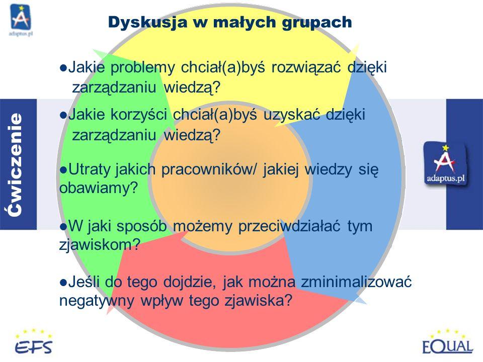 Dyskusja w małych grupach