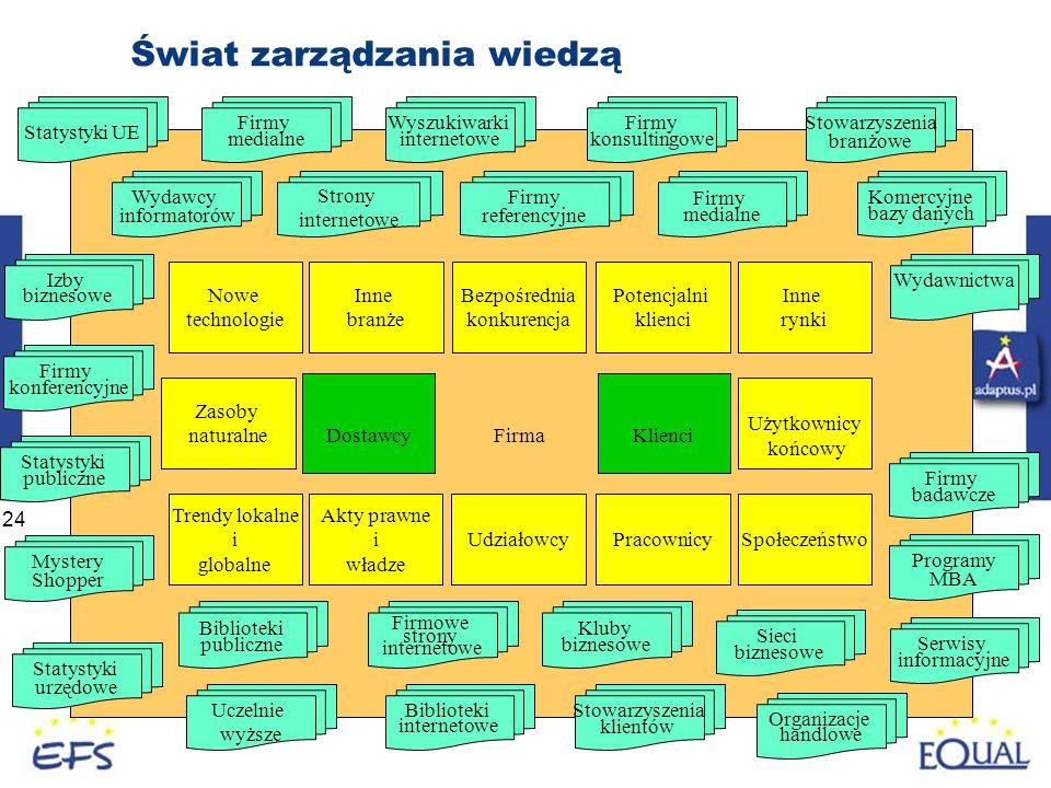 Świat zarządzania wiedzą