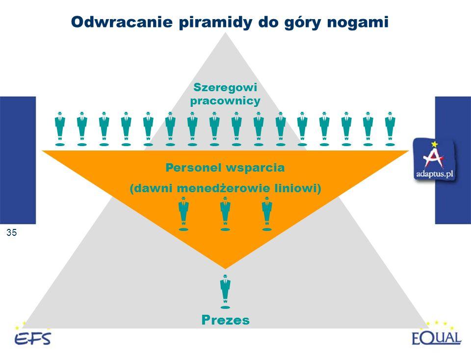 Odwracanie piramidy do góry nogami