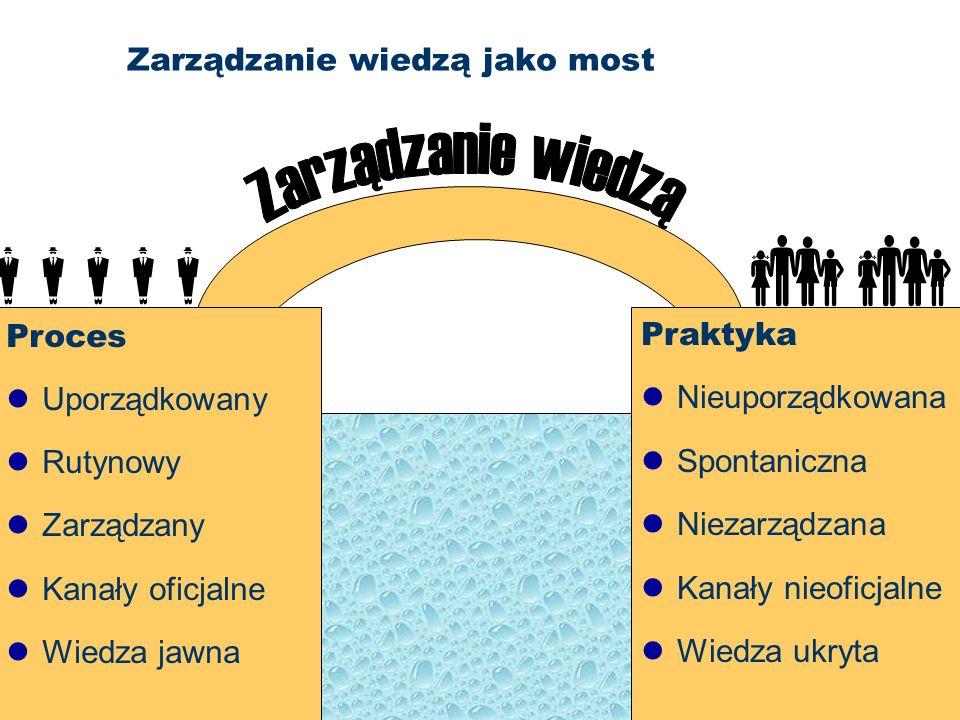 Zarządzanie wiedzą jako most