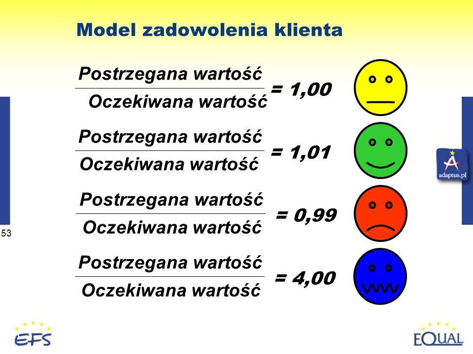 Model zadowolenia klienta