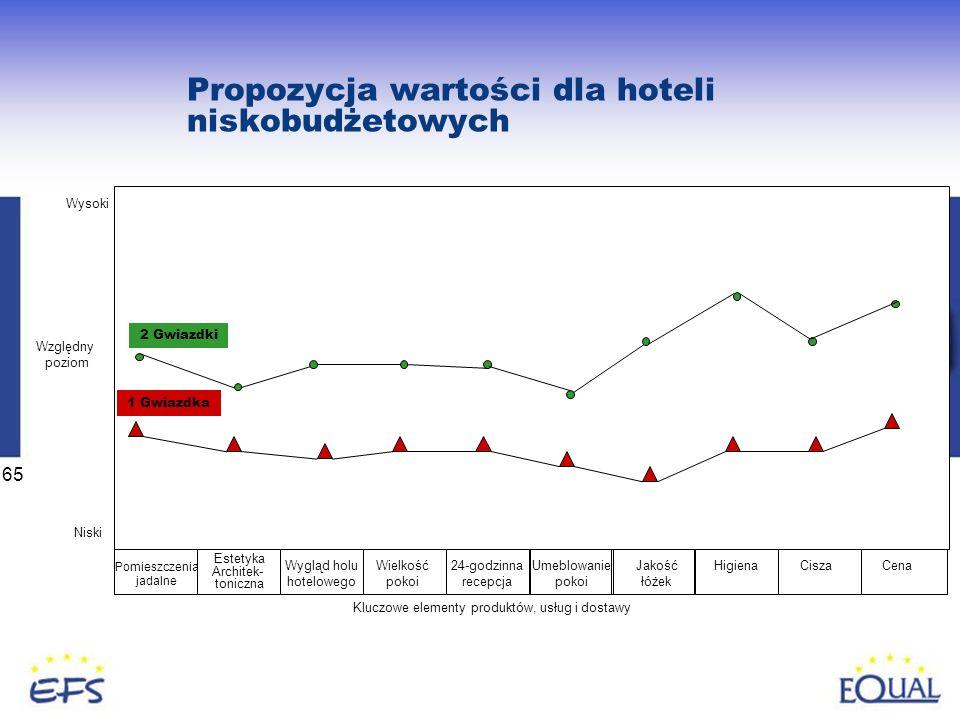 Propozycja wartości dla hoteli niskobudżetowych