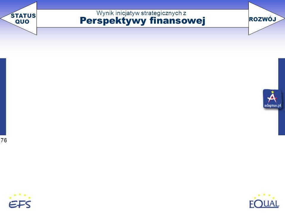 Perspektywy finansowej