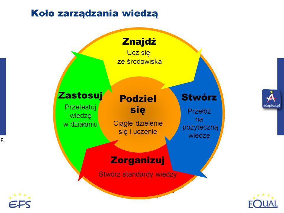 Koło zarządzania wiedzą