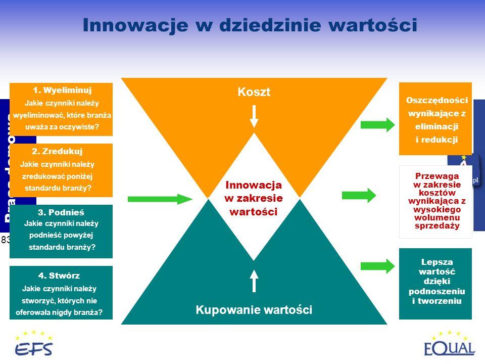 Innowacje w dziedzinie wartości