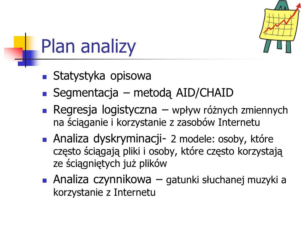 Plan analizy Statystyka opisowa Segmentacja – metodą AID/CHAID
