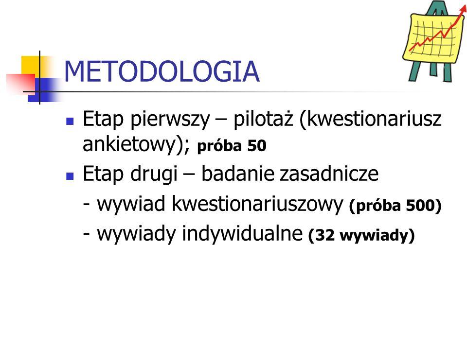 METODOLOGIA Etap pierwszy – pilotaż (kwestionariusz ankietowy); próba 50. Etap drugi – badanie zasadnicze.