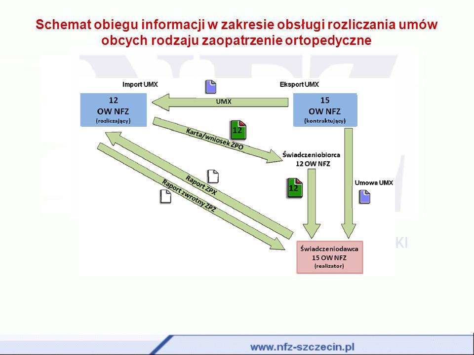 Schemat obiegu informacji w zakresie obsługi rozliczania umów obcych rodzaju zaopatrzenie ortopedyczne