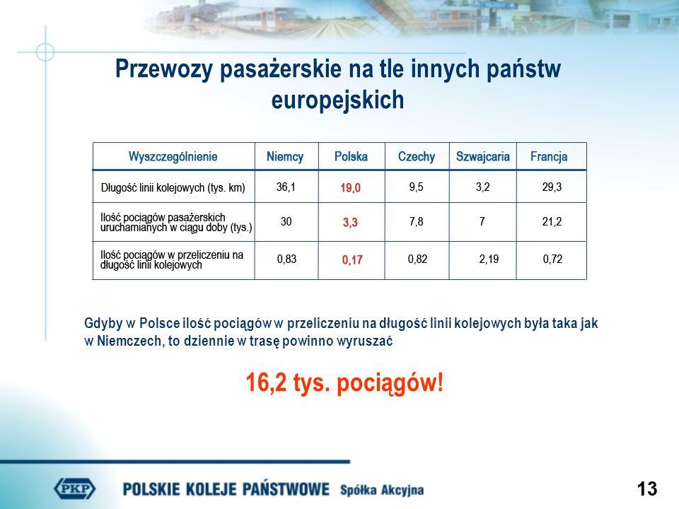 Przewozy pasażerskie na tle innych państw europejskich