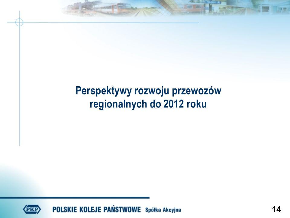 Perspektywy rozwoju przewozów regionalnych do 2012 roku