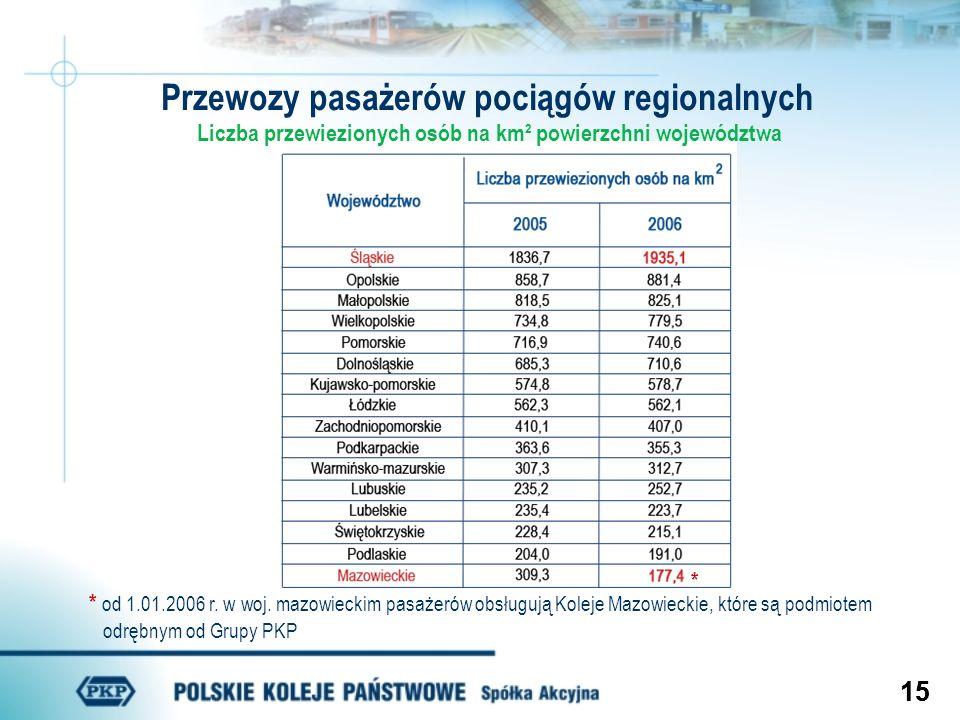 Przewozy pasażerów pociągów regionalnych