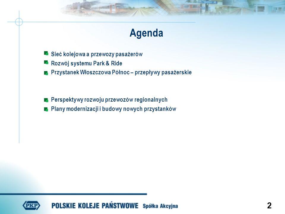 Agenda Sieć kolejowa a przewozy pasażerów Rozwój systemu Park & Ride