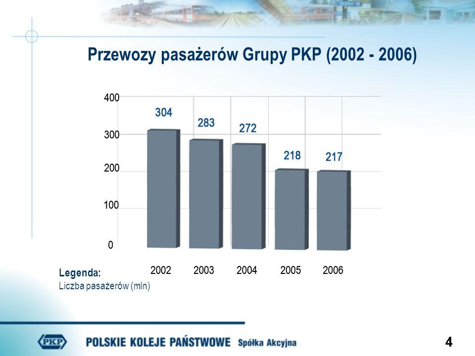 Przewozy pasażerów Grupy PKP (2002 - 2006)