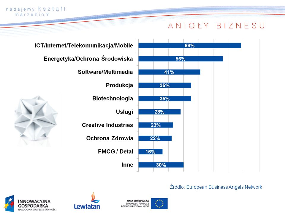 Źródło: European Business Angels Network