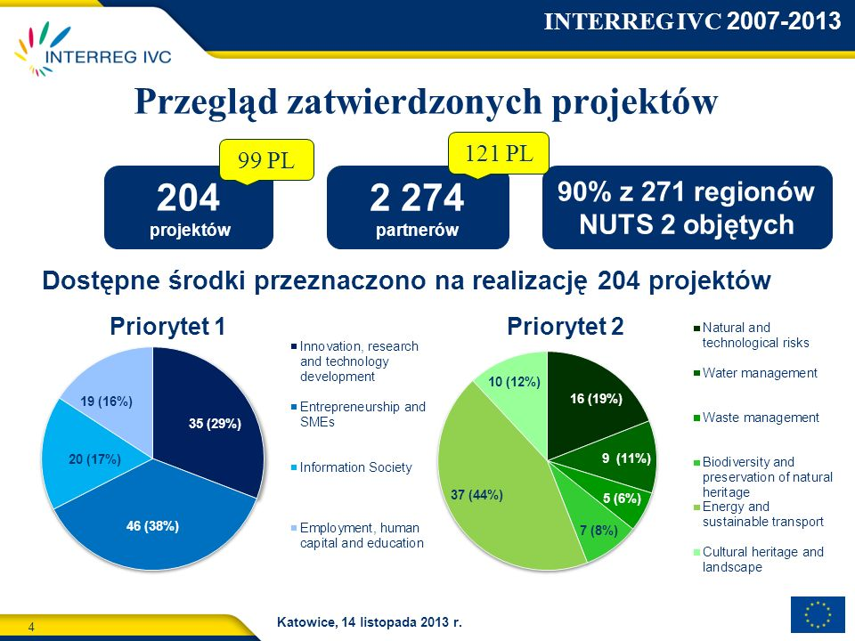 Przegląd zatwierdzonych projektów 90% z 271 regionów NUTS 2 objętych