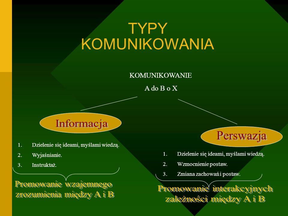 TYPY KOMUNIKOWANIA Informacja Perswazja Promowanie wzajemnego