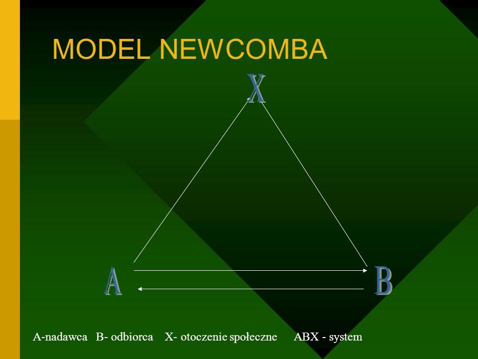 MODEL NEWCOMBA X A B A-nadawca B- odbiorca X- otoczenie społeczne ABX - system