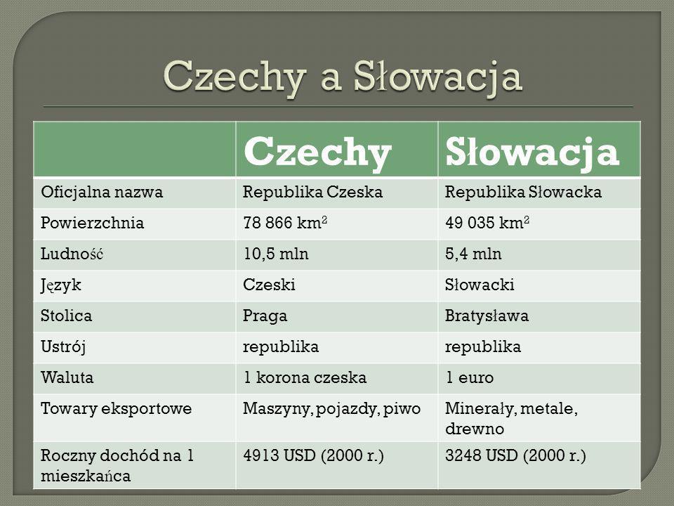 Czechy a Słowacja Czechy Słowacja Oficjalna nazwa Republika Czeska
