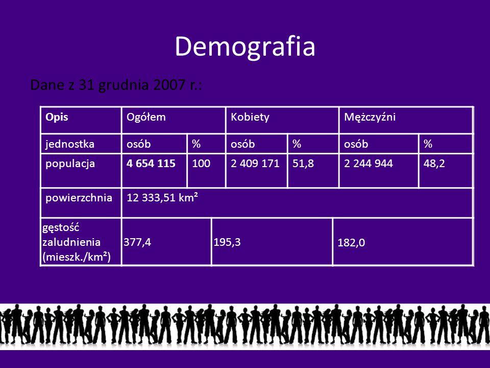 Demografia Dane z 31 grudnia 2007 r.: Opis Ogółem Kobiety Mężczyźni