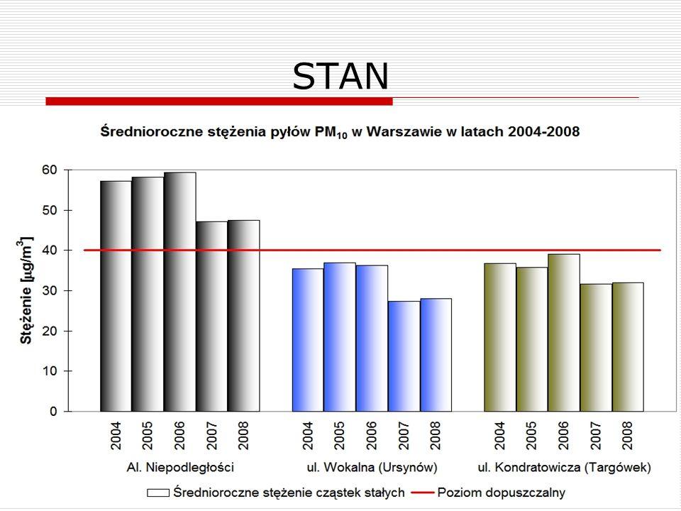 STAN Przekroczenia dopuszczalnych poziomów (stacja komunikacyjna)
