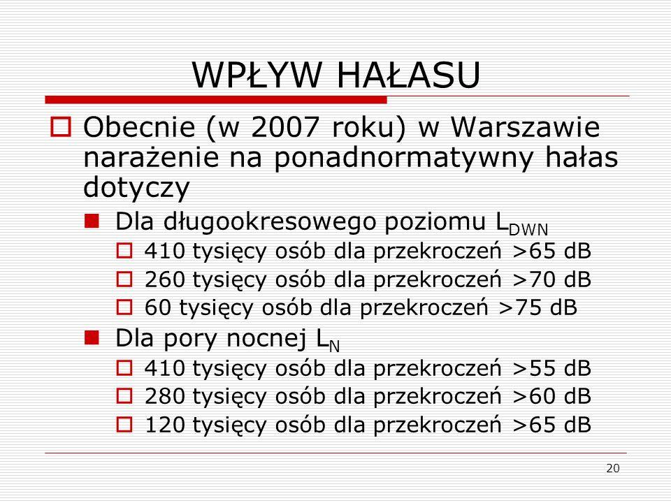 WPŁYW HAŁASU Obecnie (w 2007 roku) w Warszawie narażenie na ponadnormatywny hałas dotyczy. Dla długookresowego poziomu LDWN.
