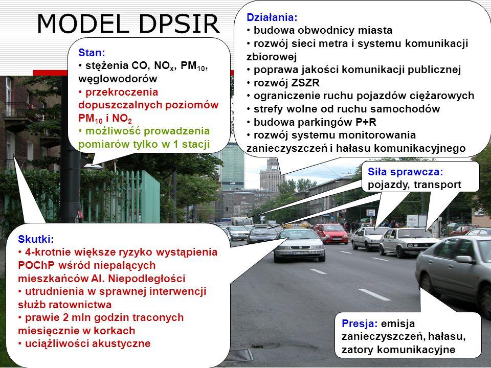 MODEL DPSIR Działania: budowa obwodnicy miasta