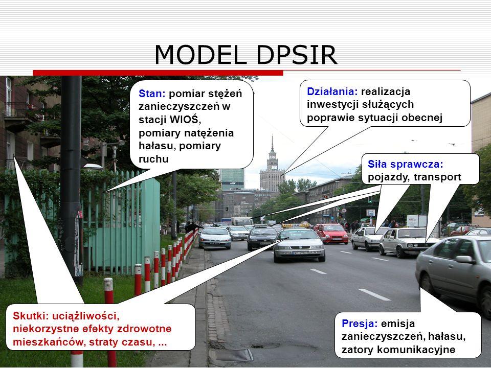 MODEL DPSIR Stan: pomiar stężeń zanieczyszczeń w stacji WIOŚ, pomiary natężenia hałasu, pomiary ruchu.