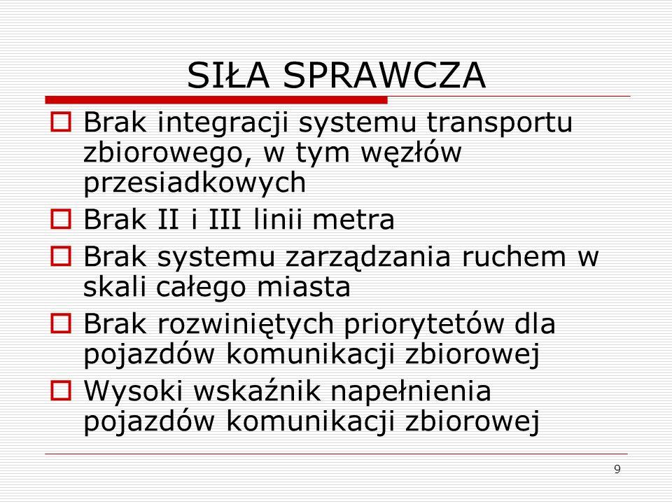 SIŁA SPRAWCZA Brak integracji systemu transportu zbiorowego, w tym węzłów przesiadkowych. Brak II i III linii metra.