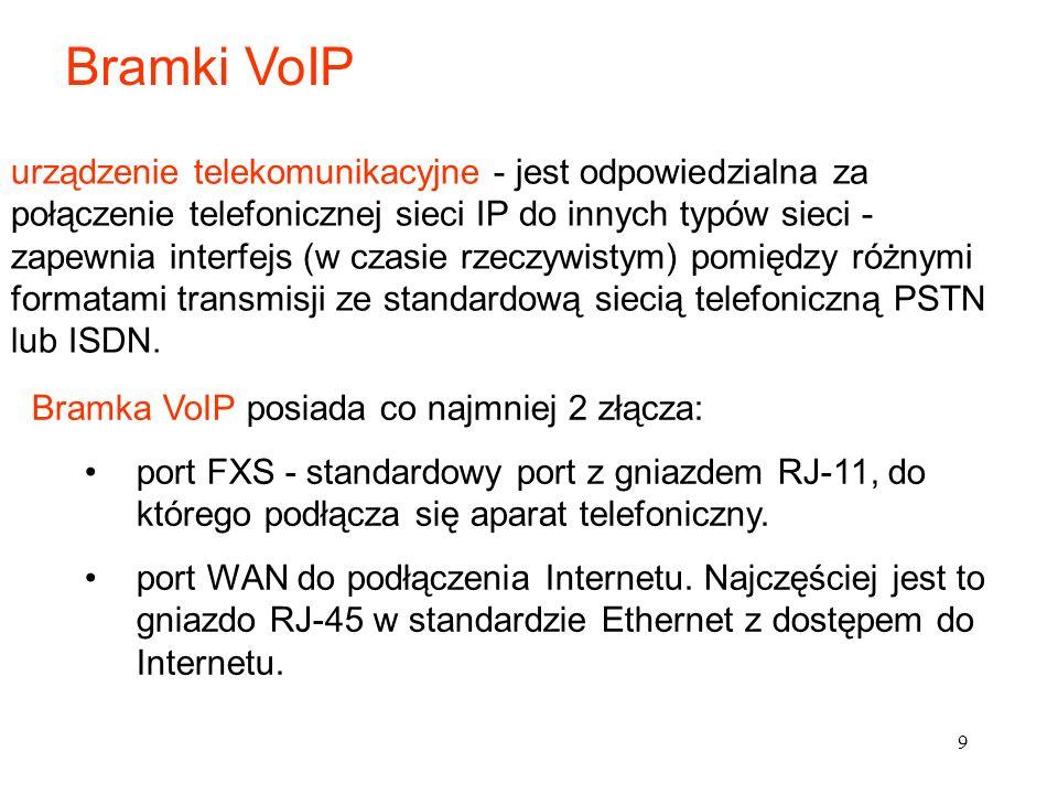 Bramki VoIP